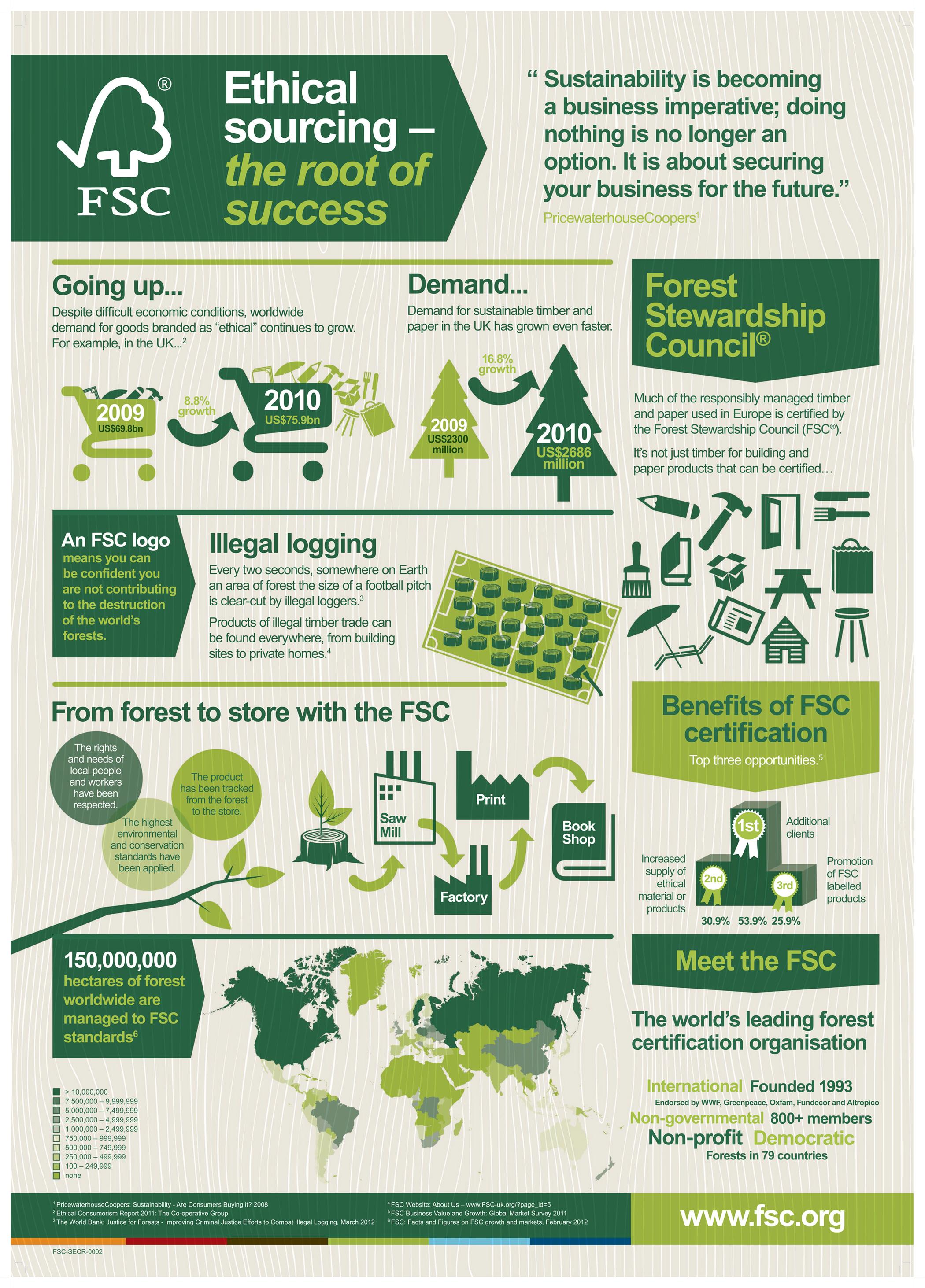 FSC-Infographic